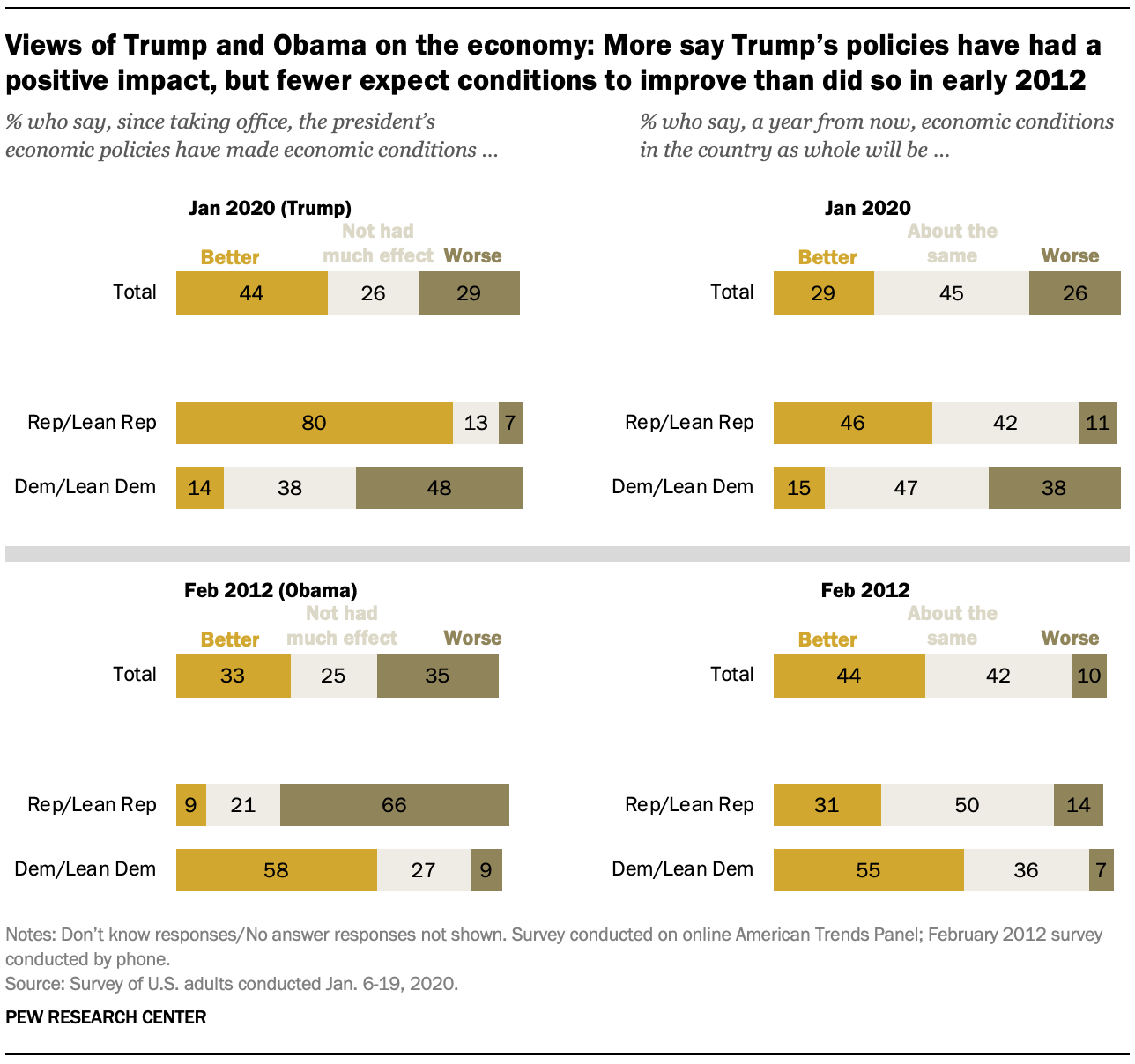 Views of Trump and Obama on the economy: More say Trump's policies have had a positive impact, but fewer expect conditions to improve than did so in early 2012