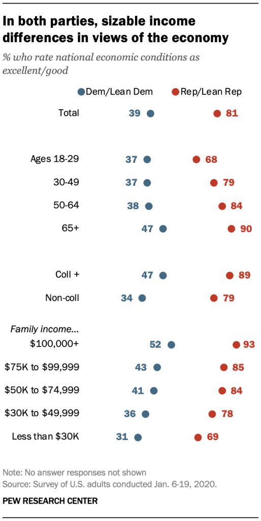In both parties, sizable income differences in views of the economy