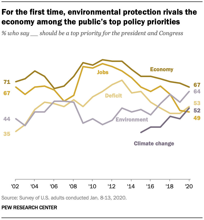 For the first time, environmental protection rivals the economy among the public's top policy priorities
