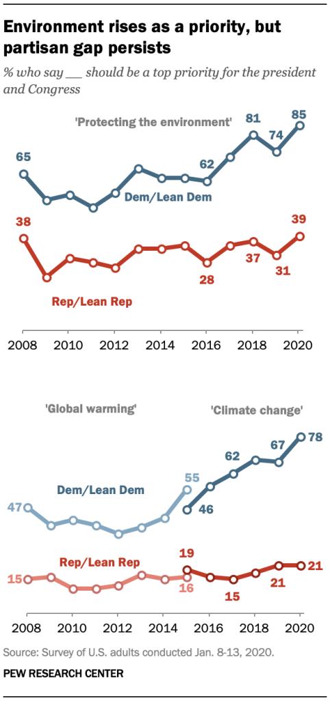 Environment rises as a priority, but partisan gap persists