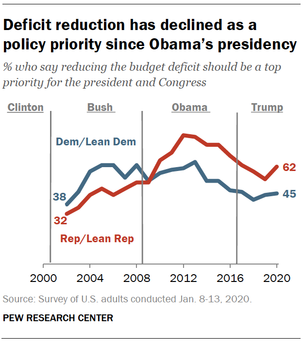 Deficit reduction has declined as a policy priority since Obama's presidency