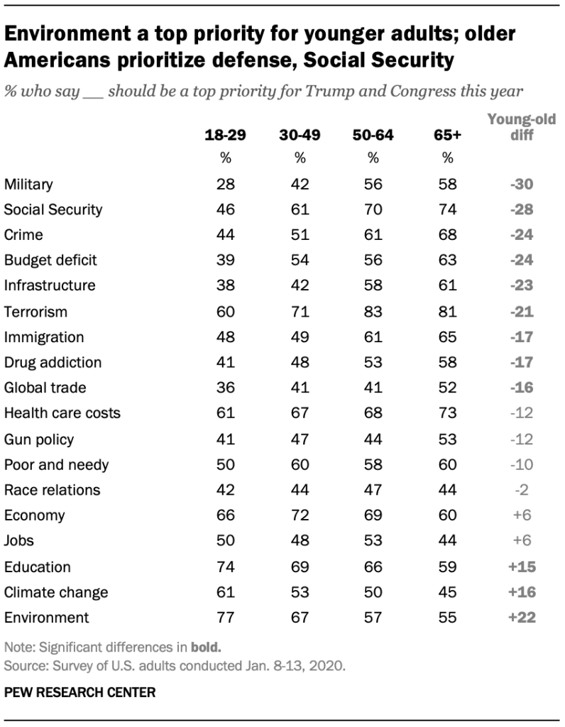 Environment a top priority for younger adults; older Americans prioritize defense, Social Security