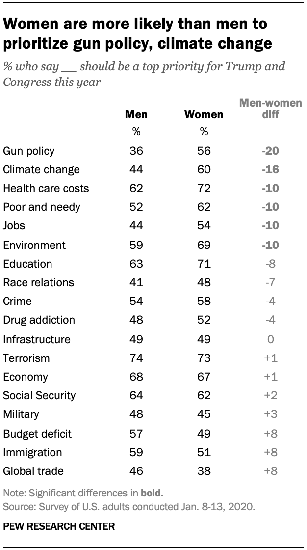 Women are more likely than men to prioritize gun policy, climate change