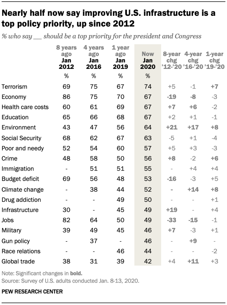 Nearly half now say improving U.S. infrastructure is a top policy priority, up since 2012