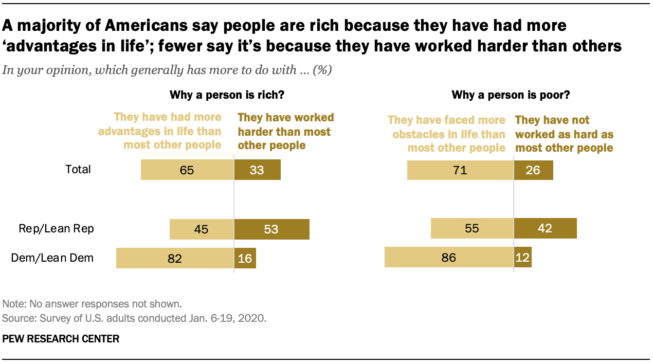 A majority of Americans say people are rich because they have had more 'advantages in life'; fewer say it's because they have worked harder than others