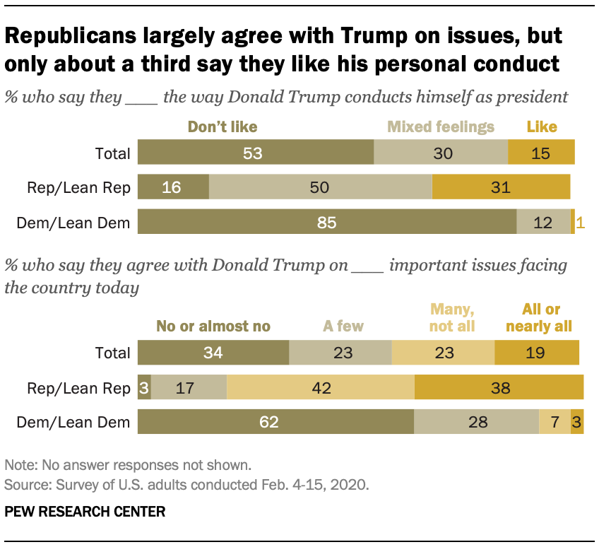 Republicans largely agree with Trump on issues, but only about a third say they like his personal conduct