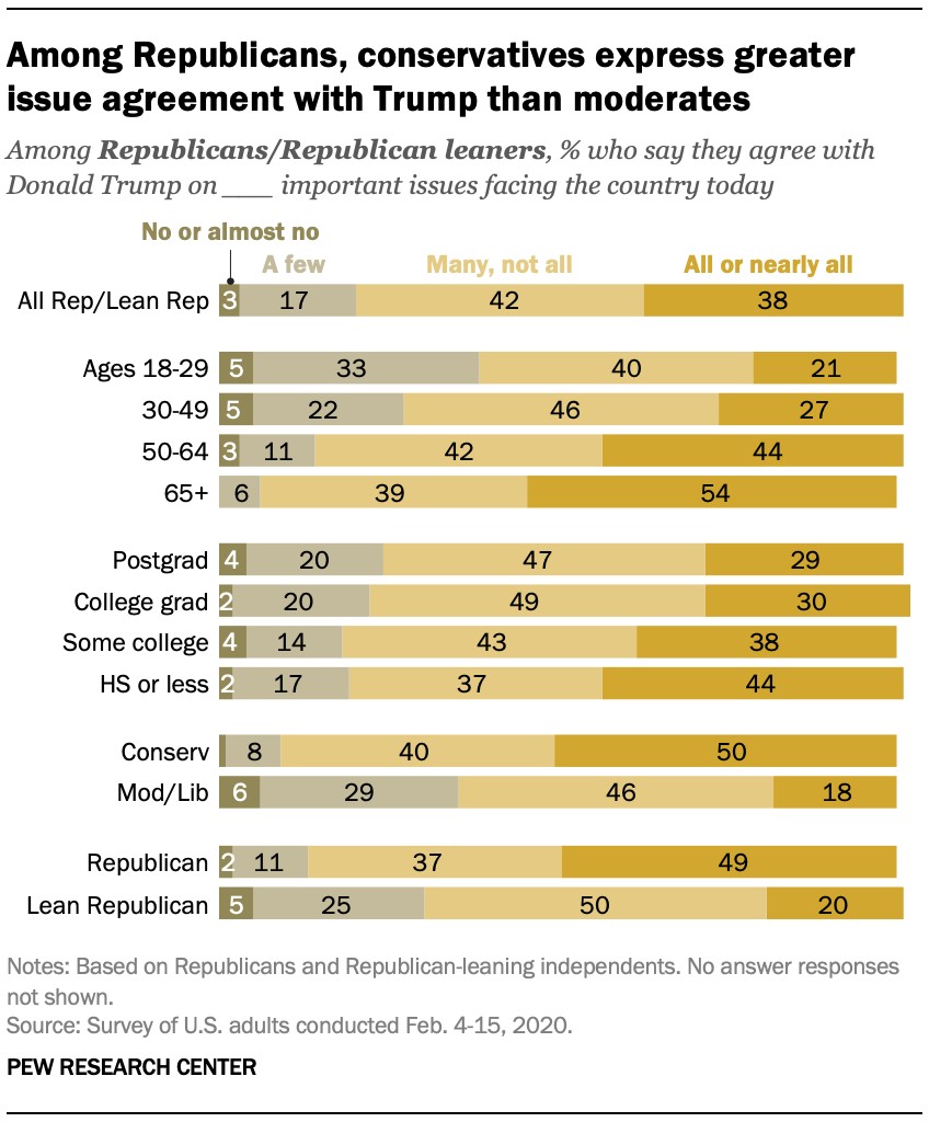 Among Republicans, conservatives express greater issue agreement with Trump than moderates