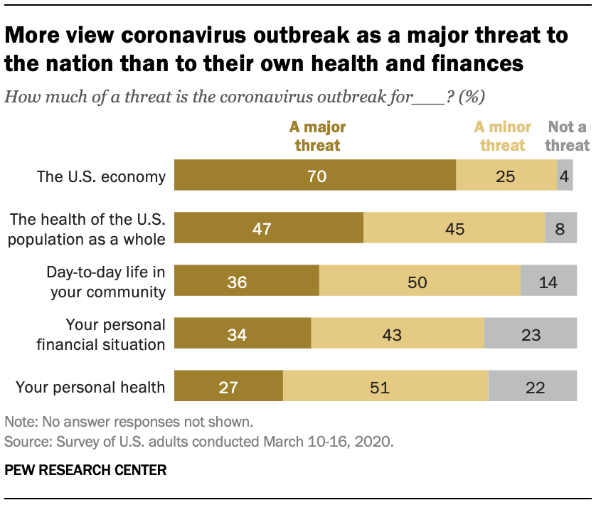 More view coronavirus outbreak as a major threat to the nation than to their own health and finances