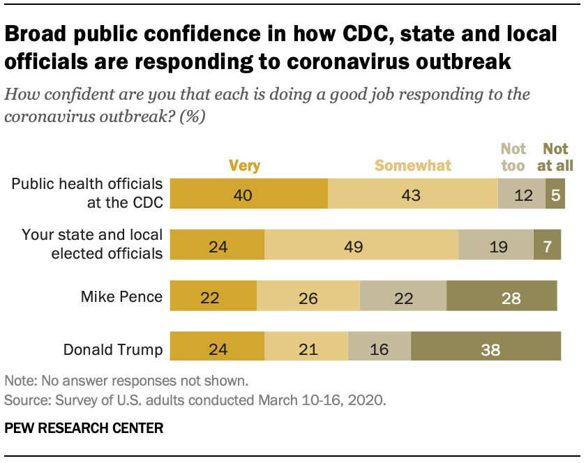 Broad public confidence in how CDC, state and local officials are responding to coronavirus outbreak