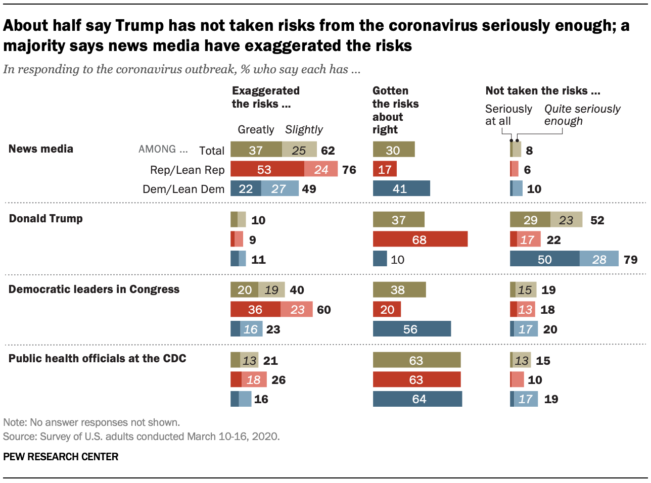 About half say Trump has not taken risks from the coronavirus seriously enough; a majority says news media have exaggerated the risks