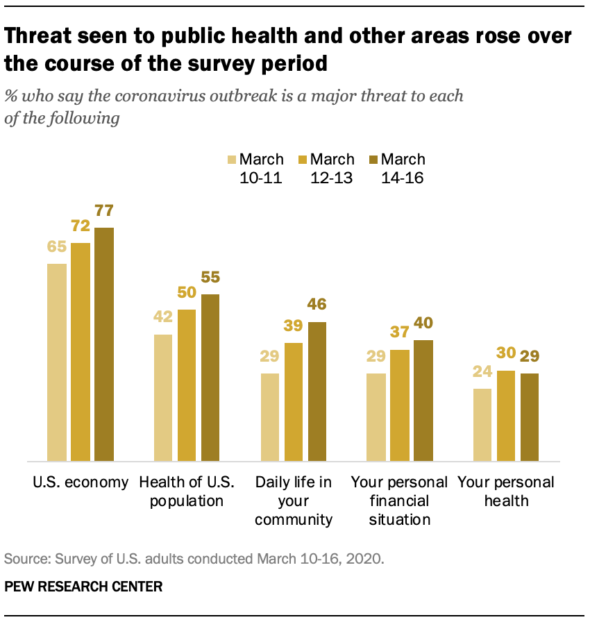 Threat seen to public health and other areas rose over the course of the survey period