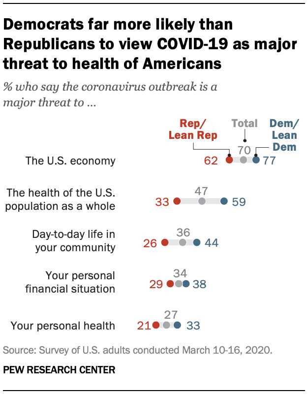 Democrats far more likely than Republicans to view COVID-19 as major threat to health of Americans