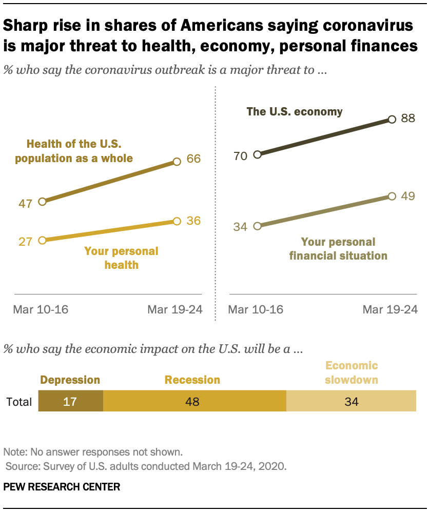 Sharp rise in shares of Americans saying coronavirus is major threat to health, economy, personal finances
