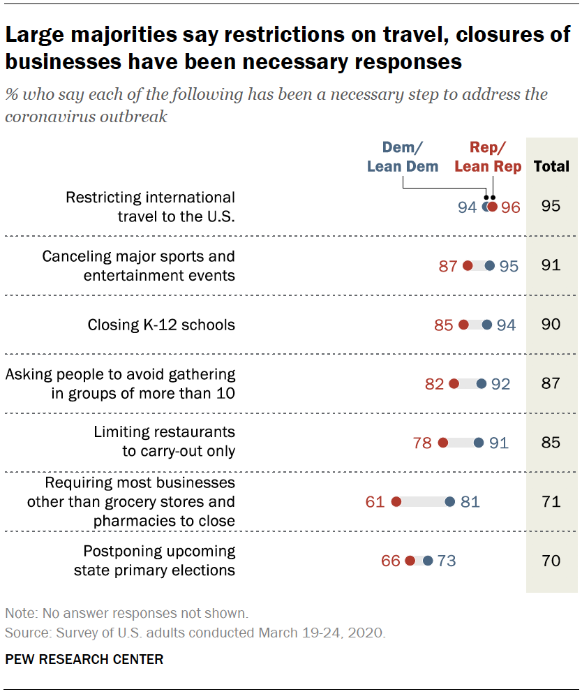 Large majorities say restrictions on travel, closures of businesses have been necessary responses