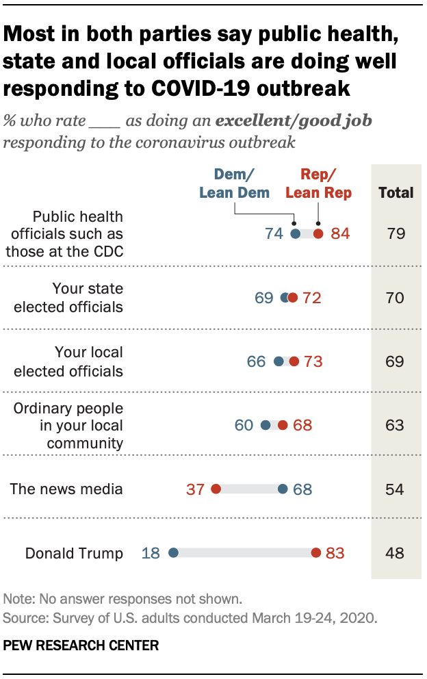 Most in both parties say public health, state and local officials are doing well responding to COVID-19 outbreak