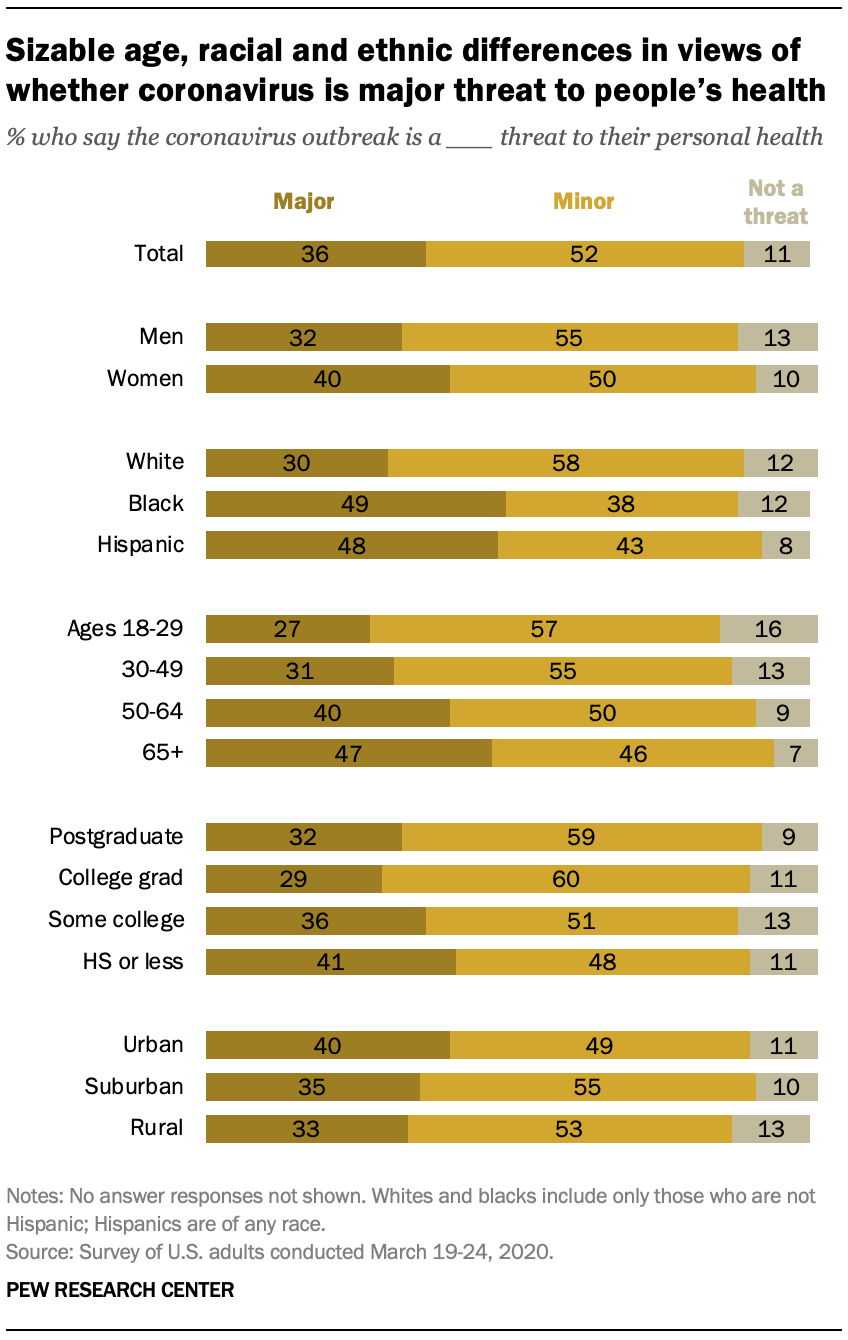 Sizable age, racial and ethnic differences in views of whether coronavirus is major threat to people's health
