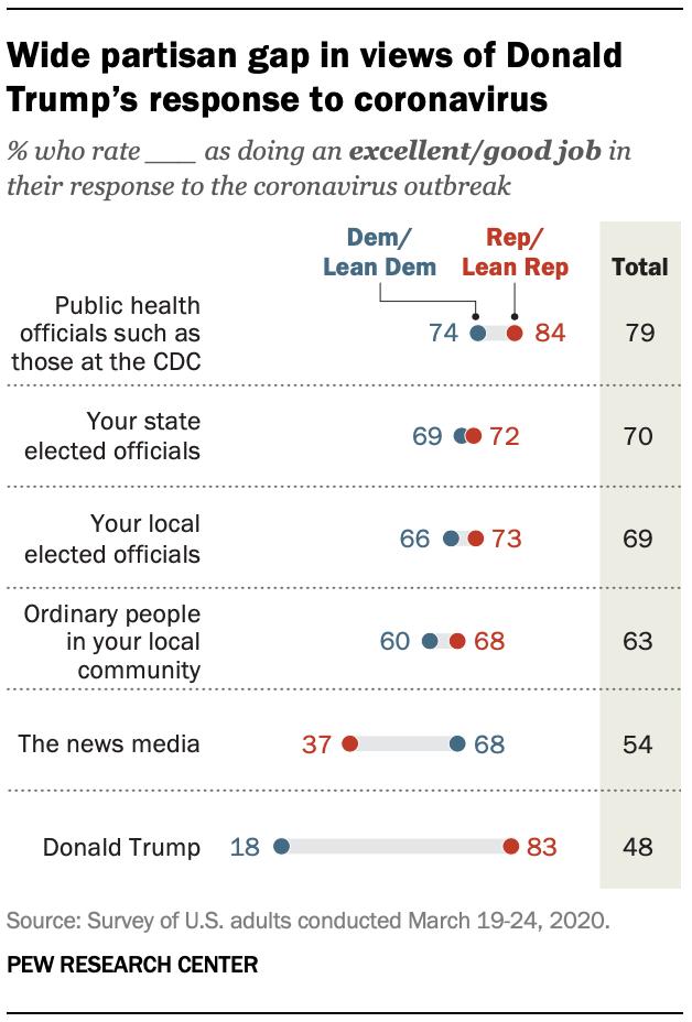 Wide partisan gap in views of Donald Trump's response to coronavirus