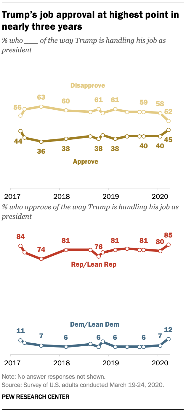 Trump's job approval at highest point in nearly three years