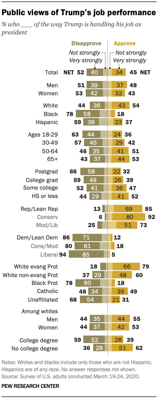 Public views of Trump's job performance