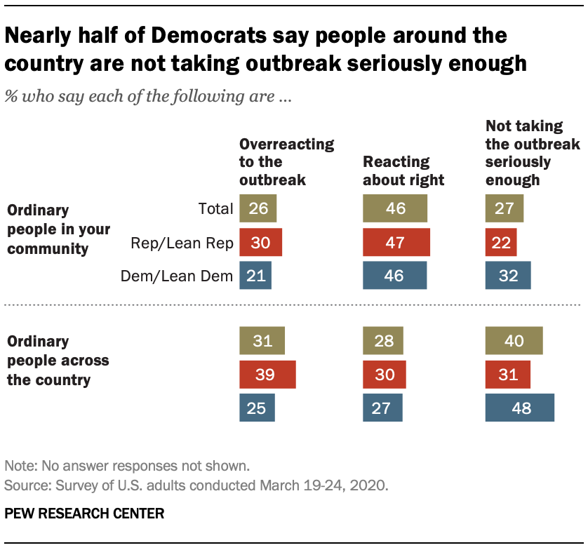 Nearly half of Democrats say people around the country are not taking outbreak seriously enough