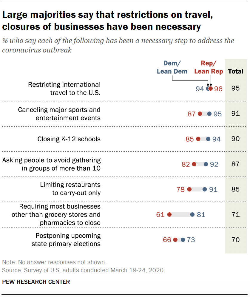 Large majorities say that restrictions on travel, closures of businesses have been necessary
