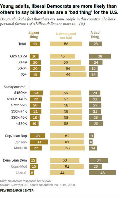 Young adults, liberal Democrats are more likely than others to say billionaires are a 'bad thing' for the U.S.