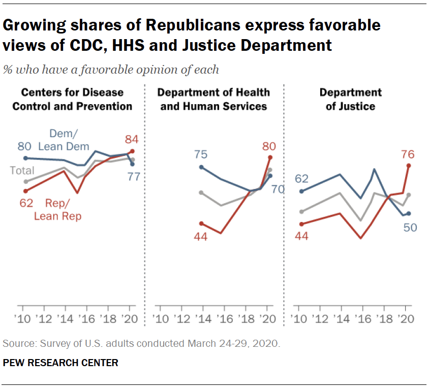 Growing shares of Republicans express favorable views of CDC, HHS and Justice Department