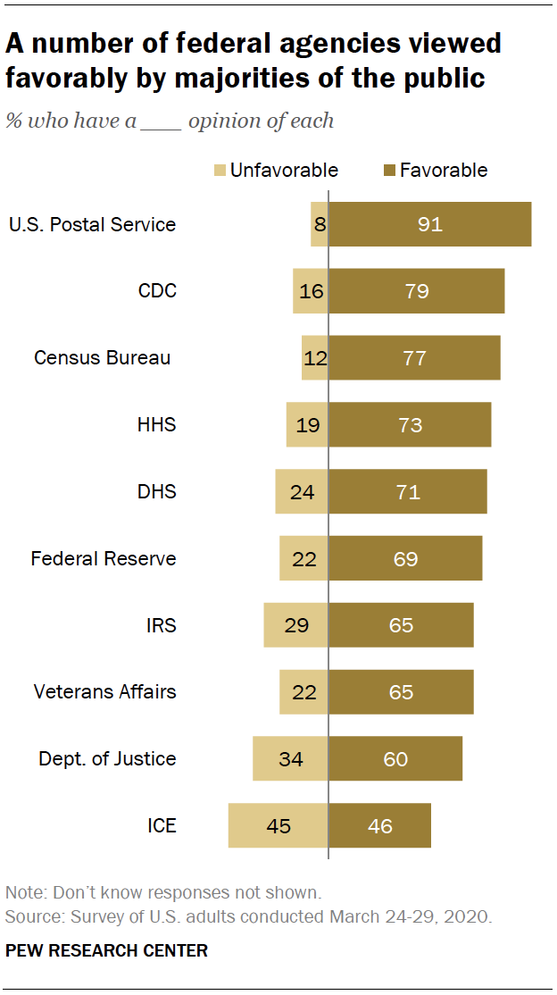 A number of federal agencies viewed favorably by majorities of the public