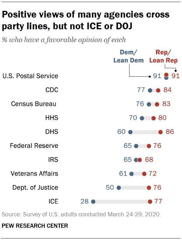Positive views of many agencies cross party lines, but not ICE or DOJ