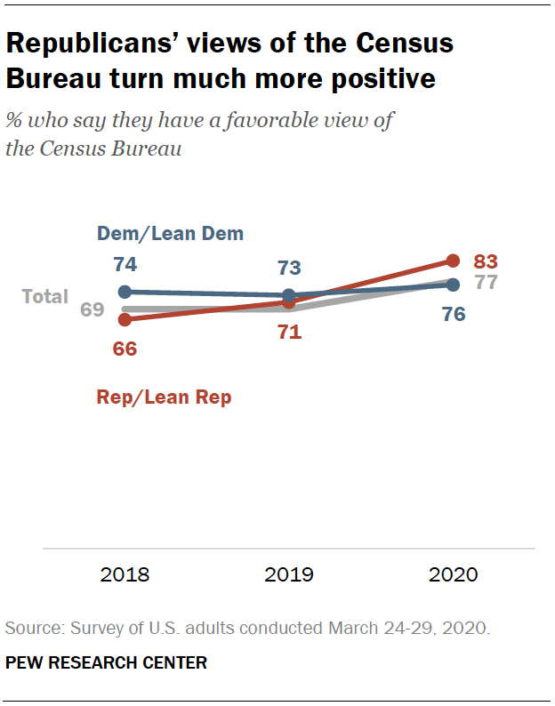 Republicans' views of the Census Bureau turn much more positive