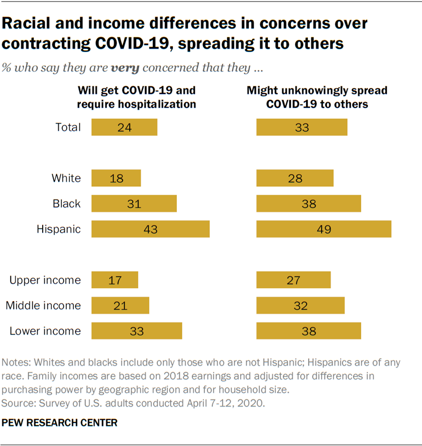 Racial and income differences in concerns over contracting COVID-19, spreading it to others