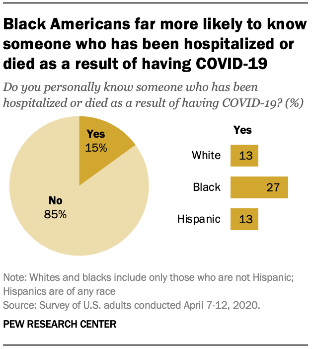 Black Americans far more likely to know someone who has been hospitalized or died as a result of having COVID-19
