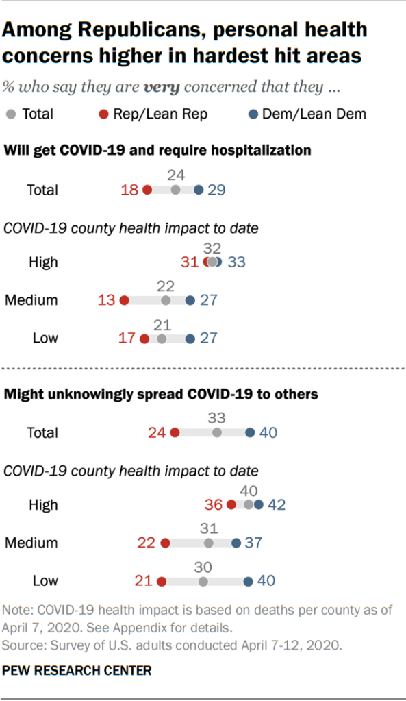 Among Republicans, personal health concerns higher in hardest hit areas
