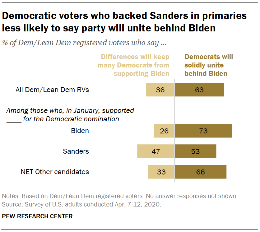 Democratic voters who backed Sanders in primaries less likely to say party will unite behind Biden