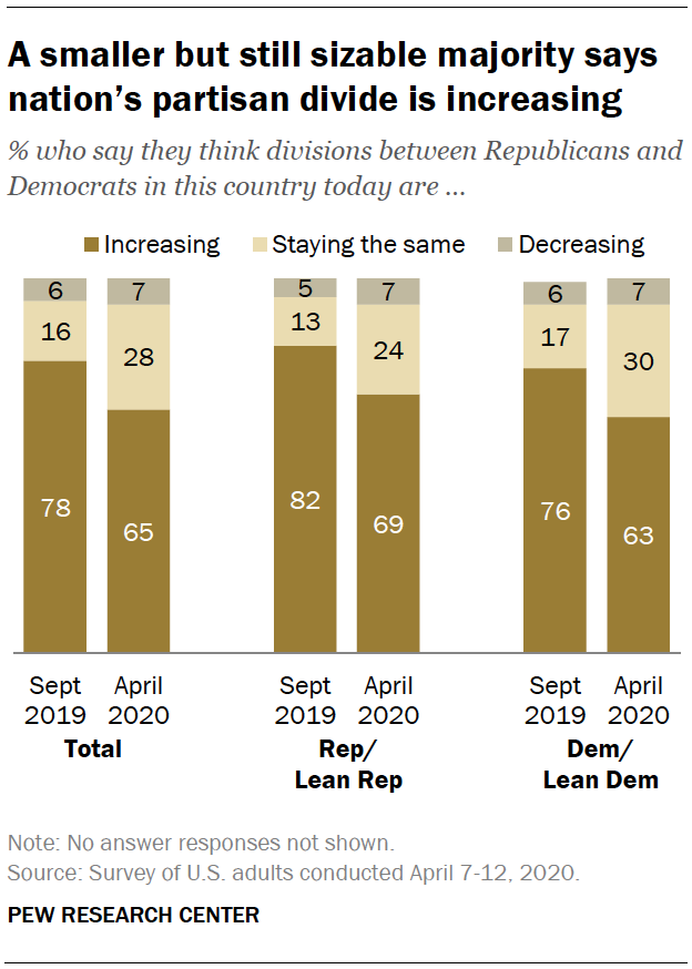 A smaller but still sizable majority says nation's partisan divide is increasing