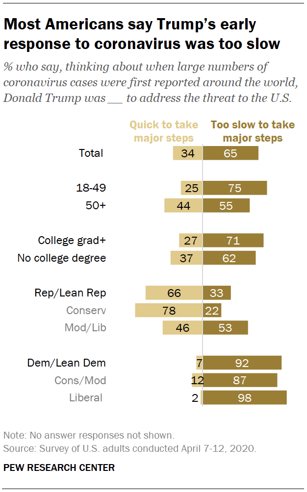 Most Americans say Trump's early response to coronavirus was too slow