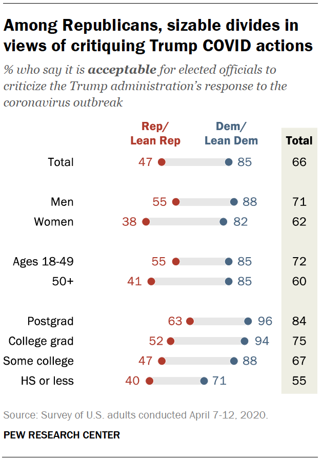 Among Republicans, sizable divides in views of critiquing Trump COVID actions