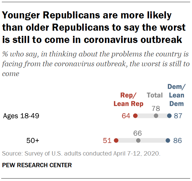 Younger Republicans are more likely than older Republicans to say the worst is still to come in coronavirus outbreak