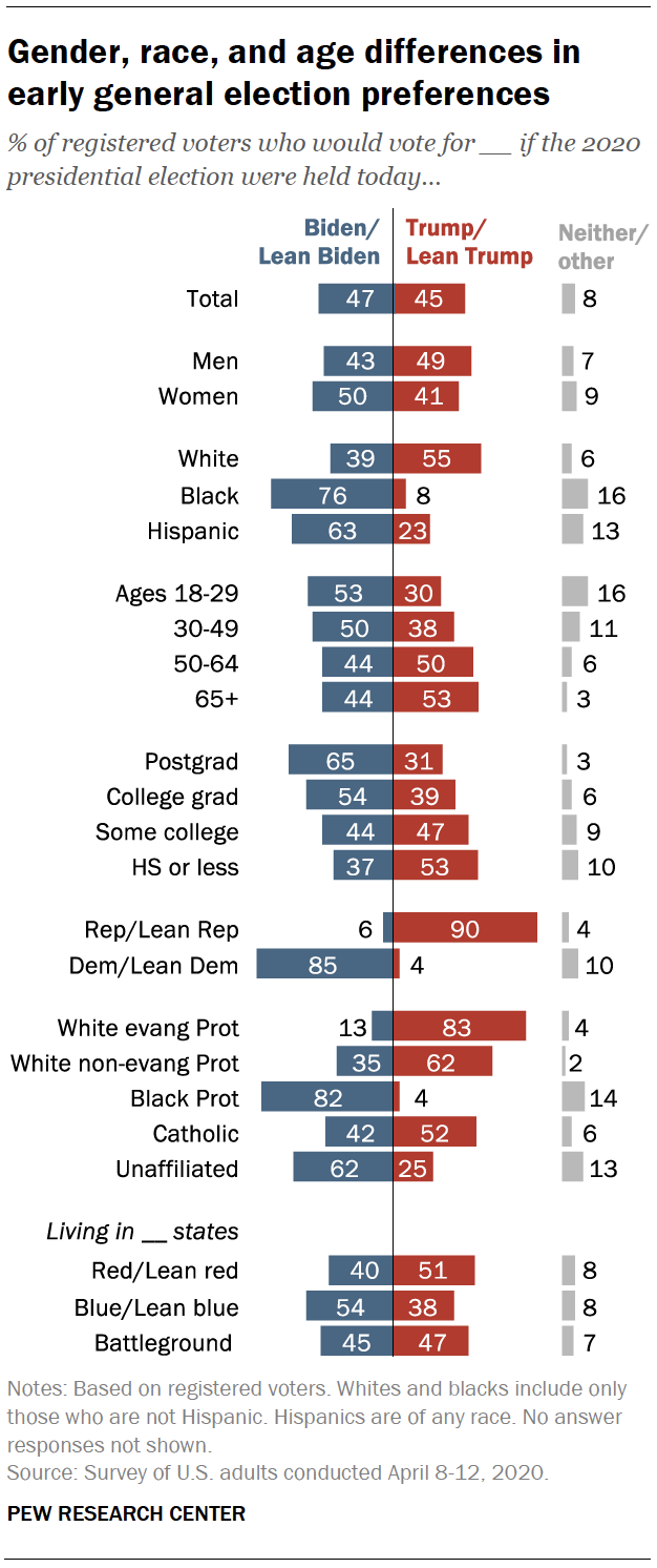 Gender, race, and age differences in early general election preferences