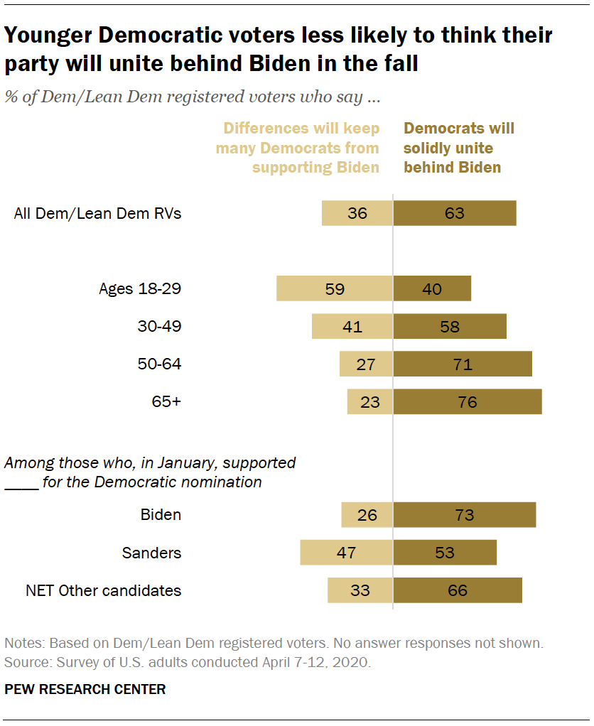 Younger Democratic voters less likely to think their party will unite behind Biden in the fall