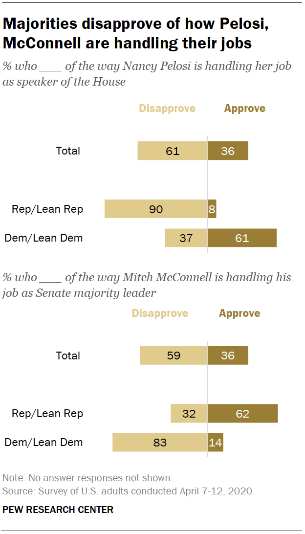 Majorities disapprove of how Pelosi, McConnell are handling their jobs
