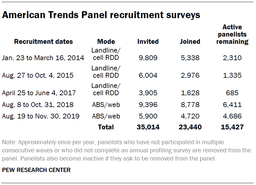 American Trends Panel recruitment surveys