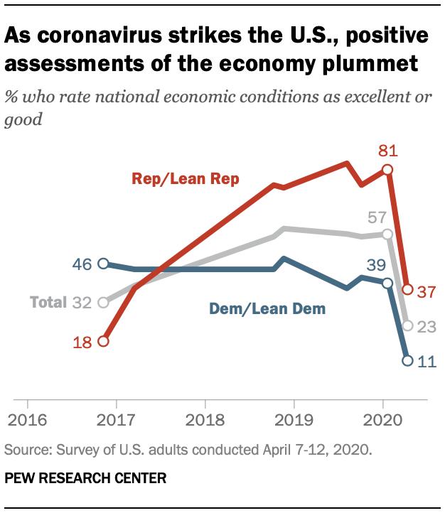 As coronavirus strikes the U.S., positive assessments of the economy plummet