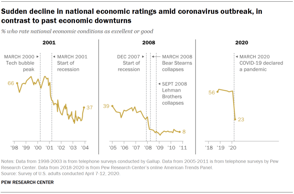 Sudden decline in national economic ratings amid coronavirus outbreak, in contrast to past economic downturns