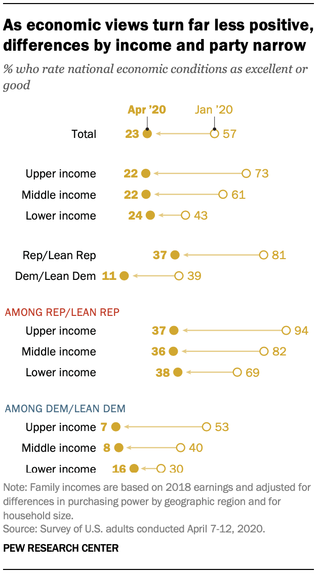 As economic views turn far less positive, differences by income and party narrow