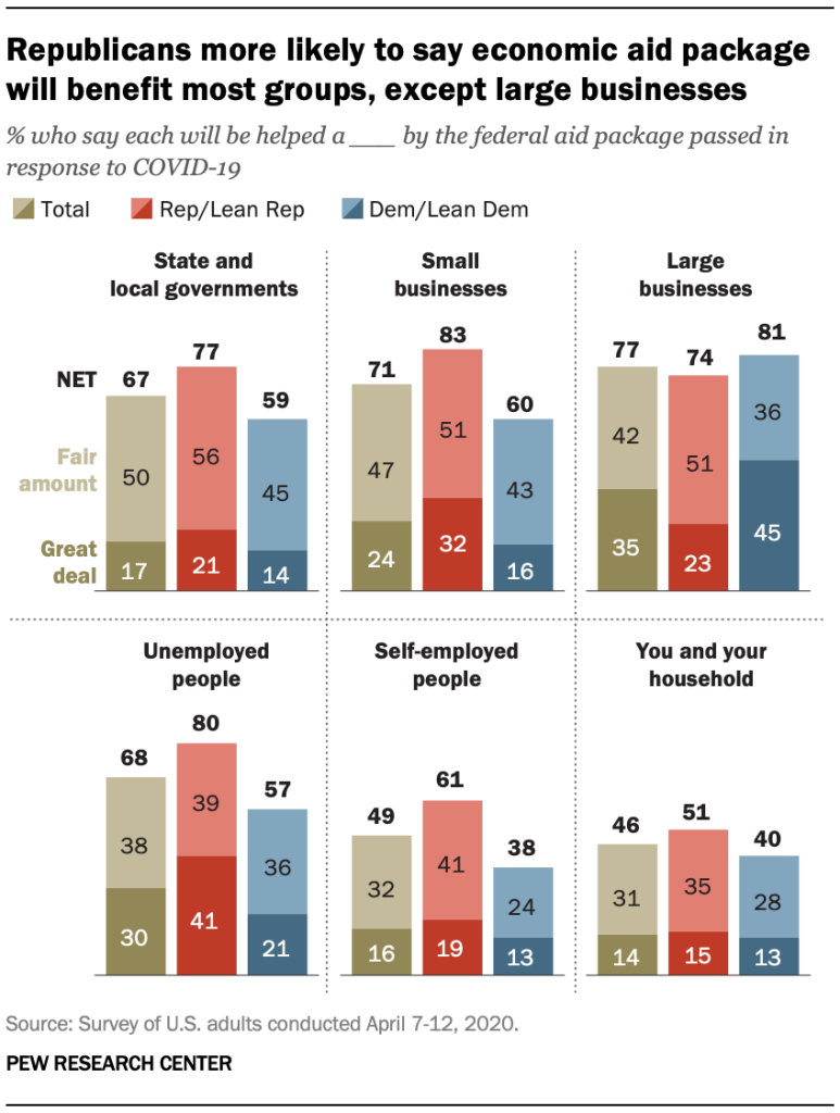 Republicans more likely to say economic aid package will benefit most groups, except large businesses
