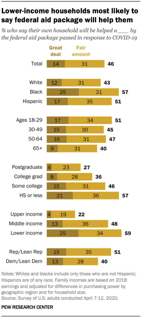 Lower-income households most likely to say federal aid package will help them