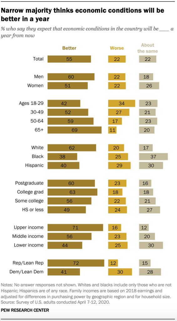 Narrow majority thinks economic conditions will be better in a year