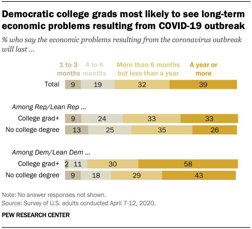 Democratic college grads most likely to see long-term economic problems resulting from COVID-19 outbreak