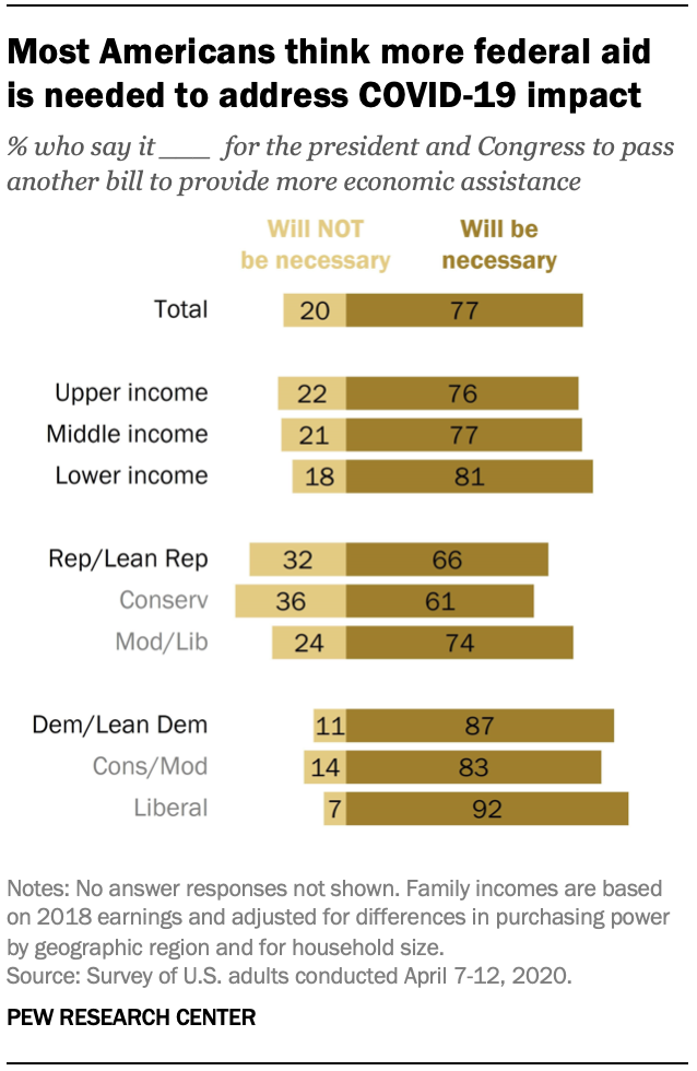 Most Americans think more federal aid is needed to address COVID-19 impact